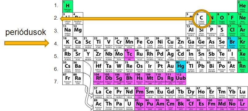 Periódusos rendszer csoportjainak neve